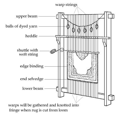 Rug Loom Diagram
